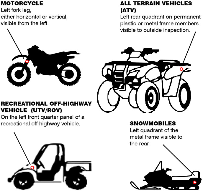 Decal display chart for motorcycle, all terrain vehicle (atv), snowmobile, and recreational off-highway vehicle (utv/rov) - OHV Registration in New Mexico